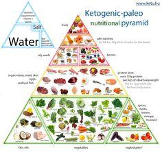Dietary Food Pyramid 2014 Ketogenic Paleo Nutrition Pyramid The Keto Food Pyramid, Nutrition Pyramid, Paleo Nutrition, Sport Nutrition, Nutrition Club, Nutrition Month, Nutrition Quotes, Nutrition Activities, Holistic Nutrition