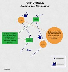 erosion deposition bundle experiment stations definition matching educational finds and teaching treasures pinterest earth science school and