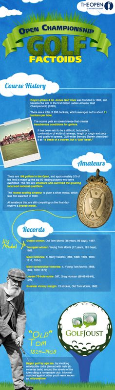 Open Championship Infographic
