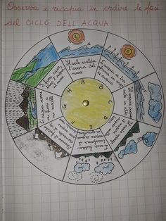 LA MAESTRA MARIA TI SALUTA: Quaderno di scienze classe 2^ Water Cycle, New Years Eve Party, Life Cycles, Social Platform, Teaching Resources, Math, School, Kids, Montessori