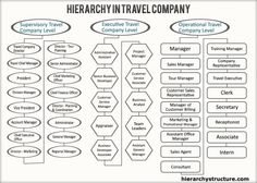 Travel Company Hierarchy explores the travel companies hierarchy structures in detail. Travel agency categorization typically depends on some pre-specified norms Tour Manager, Assistant Manager, Company Structure, Training Manager, Travel Office, Administrative Assistant, Business Analyst, Travel Companies, Marketing