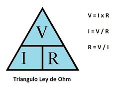 Ohm's law shows the relationship between voltage, current and resistance. The current moving through a resistor is proportional to the voltge across the resistor.