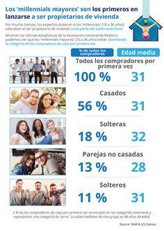Los 'millennials mayores' son los primeros en lanzarse a ser propietarios de vivienda [infografía] - Latina on Real Estate