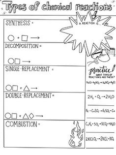 Types of Chemical Reactions Sketch Notes Arten chemischer Reaktionen Skizze Notizen Chemistry Classroom, High School Chemistry, Teaching Chemistry, Biology Teacher, Science Chemistry, Science Fun, Chemistry Worksheets, Chemistry Lessons, Chemistry Notes