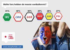 We zijn met 17 miljoen bondscoaches, maar hebben we wel verstand van voetbal?     Vergeleken met de andere deelnemende landen aan UEFA Euro 2012 doen we het in ieder geval niet zo best. Met 29% eindigen we op plaats tien van de zestien. Gelukkig doen we het beter dan de twee gastlanden van dit EK, zullen we maar denken.     Wat maakt volgens jou een echte voetbalkenner uit? Dat je alle voormalige oranjespelers kunt opnoemen met het aantal gescoorde doelpunten? Of is het inzicht in het spel?