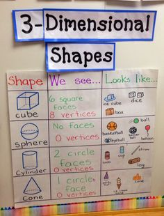 This would be great to put in a math notebook. Except a cone totally has a vertice. Anchor Charts First Grade, Kindergarten Anchor Charts, Kindergarten Math, Preschool, Math Charts, Math Anchor Charts, Clip Charts, Teaching Shapes, Teaching Math