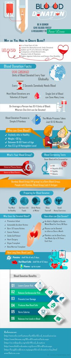 Infographic on Blood Donation