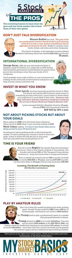 Five stock market rules proven over time to help meet your investing goals. Stop… Five stock market rules proven over time to help meet your investing goals. Stop losing money in stocks and start investing like these pros. Plus one investing tip to avoid. Stock Market Investing, Investing In Stocks, Investing Money, Saving Money, Financial Tips, Financial Planning, Financial Quotes, Financial Markets, Financial Literacy