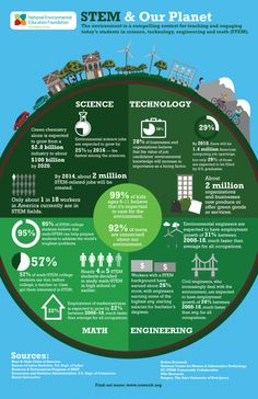 STEM y el medio ambiente. #infografia #infographic #education