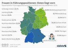 Frauen sind in Führungspositionen weiterhin unterrepräsentiert. Deutschlandweit sind nur 22,5 Prozent der Führungspositionen weiblich besetzt, wie eine Studie von Bürgel zeigt, für die die Daten von fast 2,9 Millionen Führungskräften ausgewertet wurden.   #Frauen #Führungspositionen #Gleichbehandllung #Gleichberechtigung