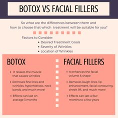 Want to know the difference between Botox & Facial Fillers? This chart will help! More info: