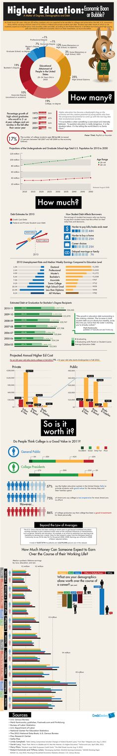 Higher Education: Economic Boon or Bubble? [Infographic]