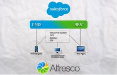 Learn Benefits of Salesforce Integration with Alfresco - Aegisisc Alfresco Blog