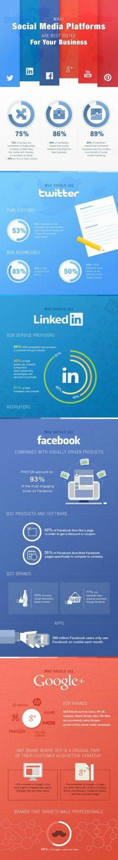 Quel réseau social choisir pour bâtir votre écosystème recherche relations et conversationsur ?