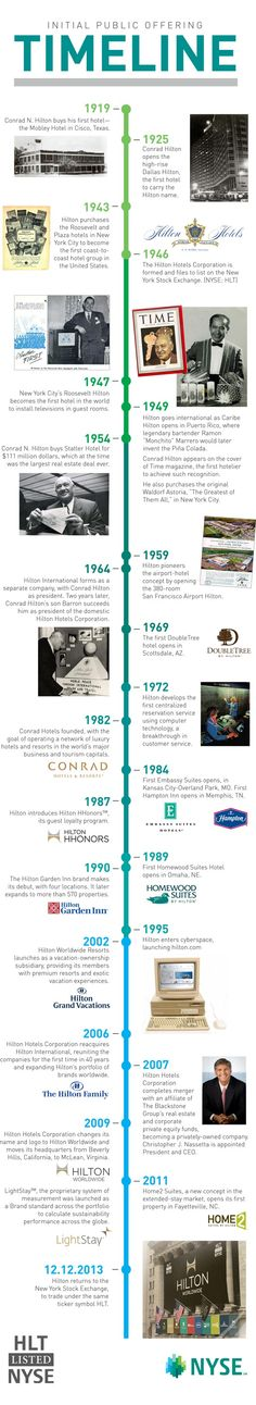 A timeline of Hilton Worldwide milestones, from the first hotel in Texas to the return to the NYSE.
