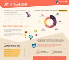 Importance of Content Marketing   #ContentMarketing #Marketing #infographic