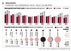 Cuentas del Desempleo en el Valle de Aburrá #Laboral