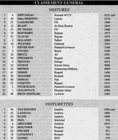 Results 1925 Monte Carlo rally.