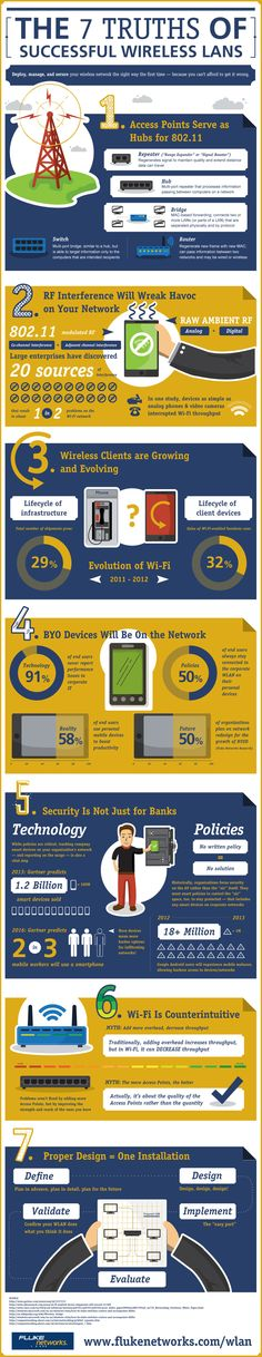 7 Wireless Rules Infograph | Fluke Networks