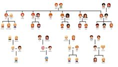 Harry Potter Original generation and next generation. Love this SUPER accurate family tree I love that half of it is all Weasley Fanart Harry Potter, Harry Potter Fandom, Harry Potter World, Harry Potter Drawings Easy, Harry Potter Family Tree, Harry Potter Love, Harry Potter Universal, Ginny Weasley, Ron And Hermione