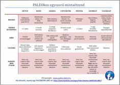PALEOkos-egyszeru-mintaetrend-kicsi Healthy, Recipes, Mars, Android, Food, Diet, March, Essen, Eten