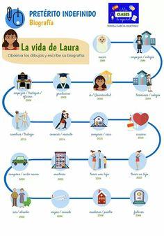 Spanish Grammar, Spanish Teacher, Spanish Classroom, Spanish Worksheets, Spanish Teaching Resources, Preterite Spanish, Pasado Simple, World Language Classroom, World Languages
