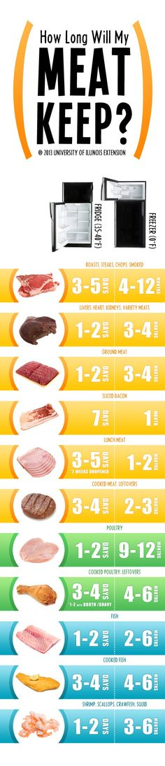 How Long Does Meat Stay Fresh? Well, here's a handy guide by DIY Ideas 4 Home that will answer the question.