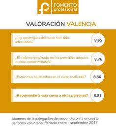 Fomento Profesional Valencia. Opiniones
