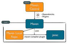 Essential Maven Plugins for Java Applications