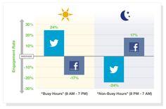 Différences de taux d'engagement entre Facebook et Twitter.