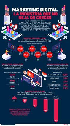 INFOGRAFÍA: Marketing digital, la industria que no deja de crecer Online Marketing, Digital Marketing, Infographic Video, Community Manager, Social Media Tips, Innovation, Instagram Ideas, Startups, Peugeot