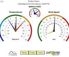 Arduino GPRS Weather Station - Part 1
