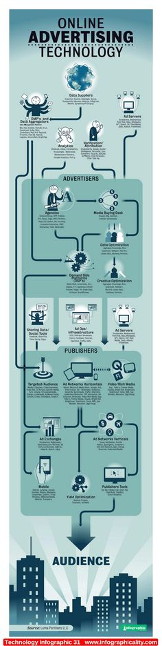 Technology Infographic 31 - http://infographicality.com/technology-infographic-31/