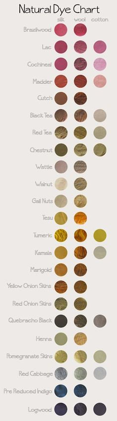 D I Y P R O J E C T S . / A quite lovely natural dye chart from Jessika Cates. via her site Coll