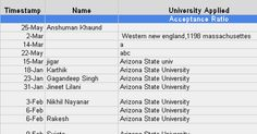 Auto-Sorted Responses   Timestamp, Name, University Applied, Date of Application, Accept/ Reject, Date of Decision, Major, GRE, GRE( Quants), AWA, TOEFL, IELTS, Work-Ex, International Papers, Under Graduate Aggregate, Scale, Undergrad Univesity, Additional Comments  Acceptance Ratio, Averages  An...