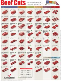 60 beef cuts and how to cook them >> https://www.finedininglovers.com/blog/food-drinks/infographic-beef-cuts/