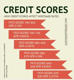 How credit scores affect home buyers mortgage rates http://www.judyhometrends.com/how-credit-scores-affect-home-buyers-mortgage-rates/