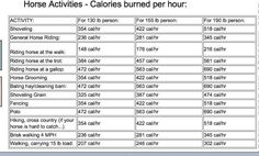The calories we burn at the barn!