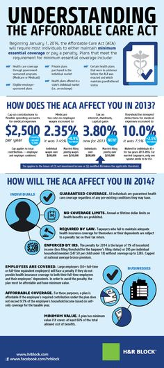 You Ask, We Answer: Demystifying The Affordable Care Act. | NPR