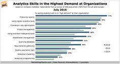 EconsultancyLynchpin-Analytics-Skills-Highest-Demand-Jul2016