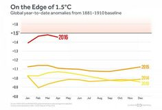 A year-to-date look at 2016 global temperatures compared to recent years.