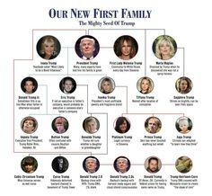 Kardashian siblings Names, ages