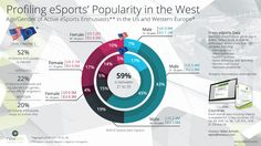 Age/Gender of eSports enthusiasts in the US and Western Europe (Newzoo'14)