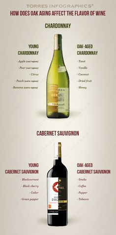How Does Oak Aging Affect The Flavour of Wine #infografía
