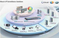 Moxa introduces industrial IP surveillance equipment