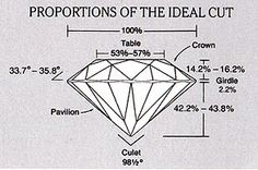 Diamond Education in 2019 | Diamonds | Diamond cut chart ...