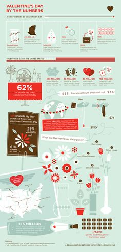 Valentine's Day By the Numbers | #infographic #Infografía