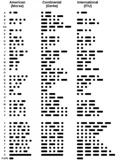 Comparison of historical versions of Morse code with the current standard. American Morse code as originally defined. The modified and rationalized version used by Gerke on German railways. The current ITU standard. Alphabet Code, Sign Language Alphabet, Alphabet Symbols, Phonetic Alphabet, Survival Tips, Survival Skills, Letras Cool, Morse Code Tattoo, Secret Language