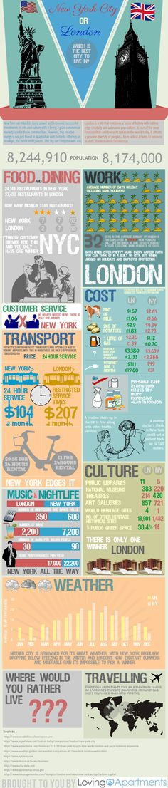 New York orLondon?  Which is the Best Place to Live In?