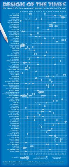Data Visualization, Infographic, Classic, Design, Derby, Infographics, Classic Books, Visual Schedules